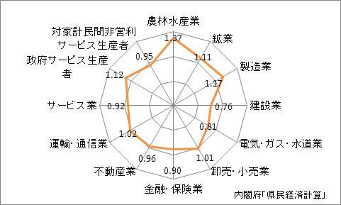香川県の産業別特化係数