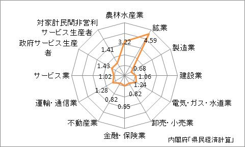 鹿児島県の名目GDPの産業別特化係数(2009年)