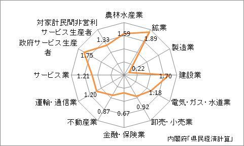 沖縄県の名目GDPの産業別特化係数(2009年)
