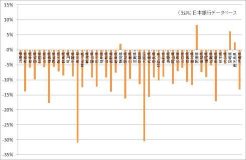 預貸率の変化(2002年⇒2011年)