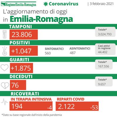 Bollettino Coronavirus 3 febbraio 2021