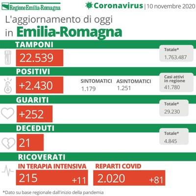 Bollettino Coronavirus 10 novembre 2020