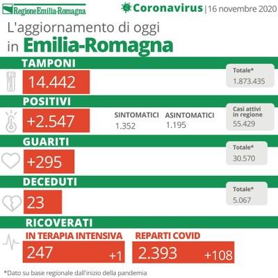 Bollettino Coronavirus 16 novembre 2020
