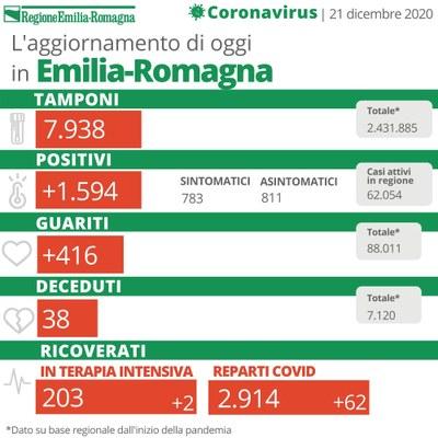 Bollettino Coronavirus 21 dicembre 2020