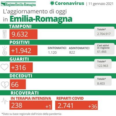 Bollettino Coronavirus 11 gennaio 2021