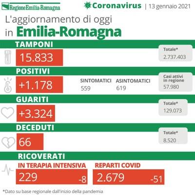 Bollettino Coronavirus 13 gennaio 2021