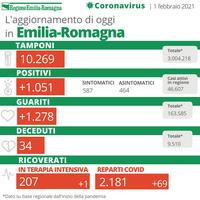 Bollettino Coronavirus 1 febbraio 2021