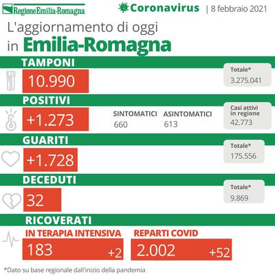 Bollettino Coronavirus 8 febbraio 2021