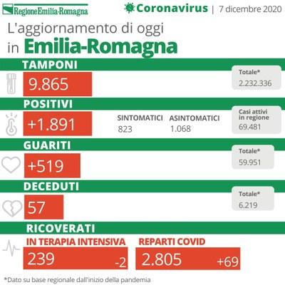 Bollettino Coronavirus 7 dicembre 2020.jpg