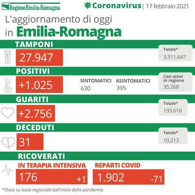 Bollettino Coronavirus 17 febbraio 2021