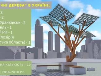 """""""Сонячні дерева"""" в Україні"""