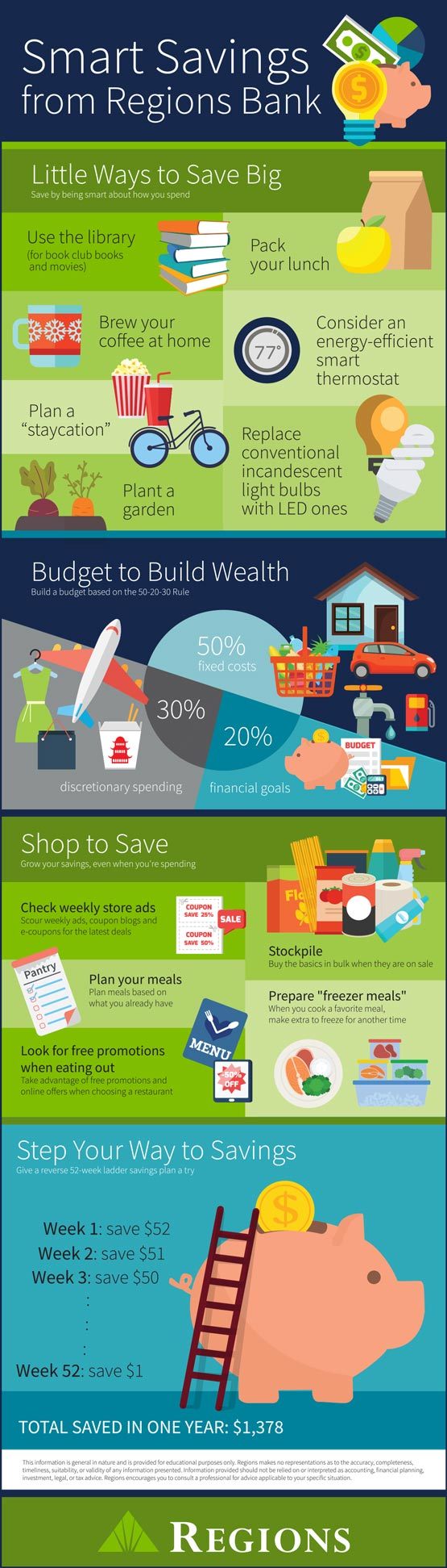 How to Save Money: 26 Smart Savings Tips  Regions