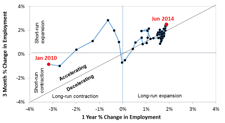 Pic-of-the-Week: U.S. Job Growth Remarkably Strong