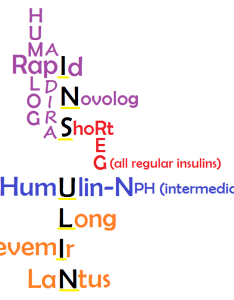 Insulin mnemonic nclex nursing school also mnemonics for peak onset duration  types rh registerednursern