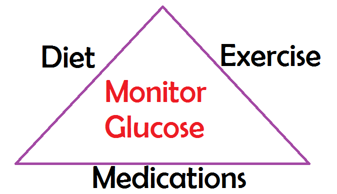 Diabetes Mellitus NCLEX Review Notes Medications  Nursing