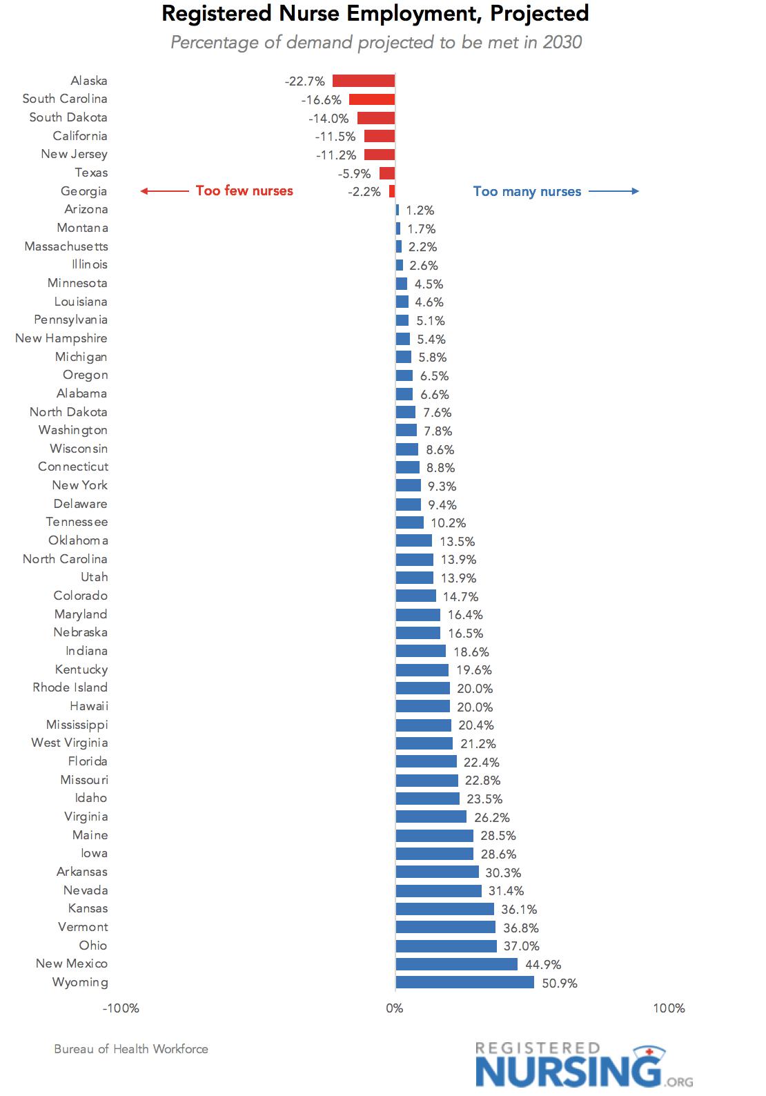 The Places with the Largest Nursing Shortages  RegisteredNursingorg