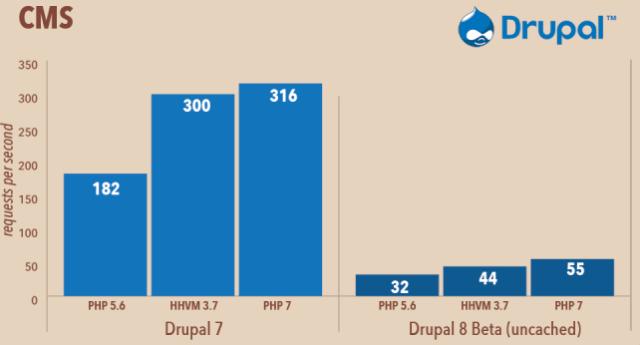 Features-of-PHP-7-Performace-of-Drupal-with-PHP-7