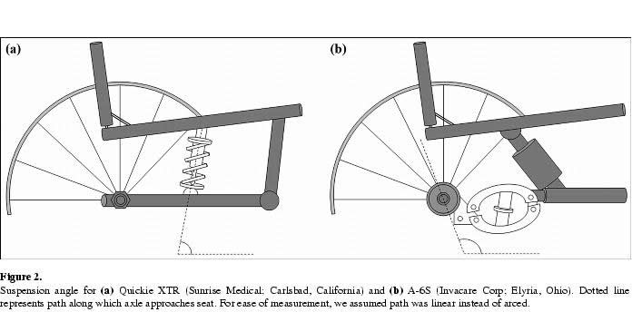 Curb descent testing of suspension manual wheelchairs