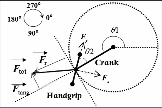 Effects of type and mode of propulsion on hand-cycling