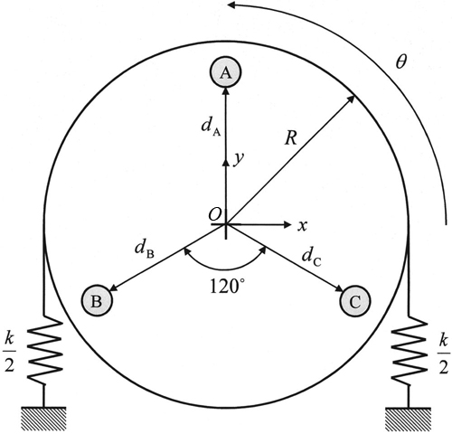 Test method for empirically determining inertial