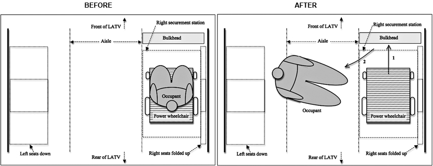 wheel chair dimensions eames molded plywood dining replica investigation of wheelchair instability during transport in large diagram showing power passenger ejected from apparent routine braking