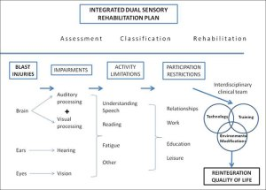 Blast exposure and dual sensory impairment: An evidence