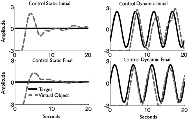Motor control and learning with lower-limb myoelectric
