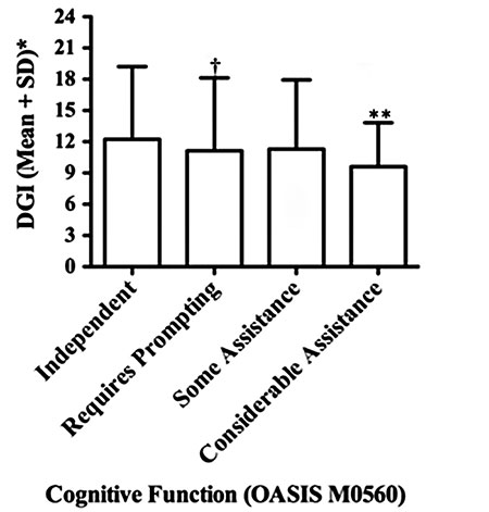 Relationship between cognition and gait performance in