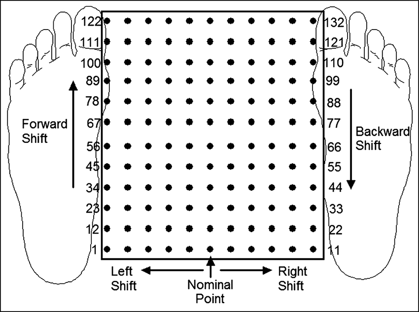 Posture-dependent control of stimulation in standing
