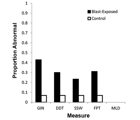 Chronic effects of exposure to high-intensity blasts