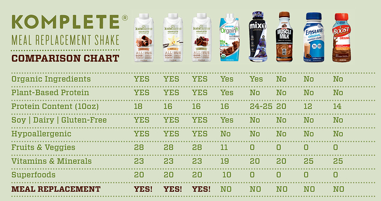 Kate Farms Komplete Meal Replacement Shakes  Nutritional
