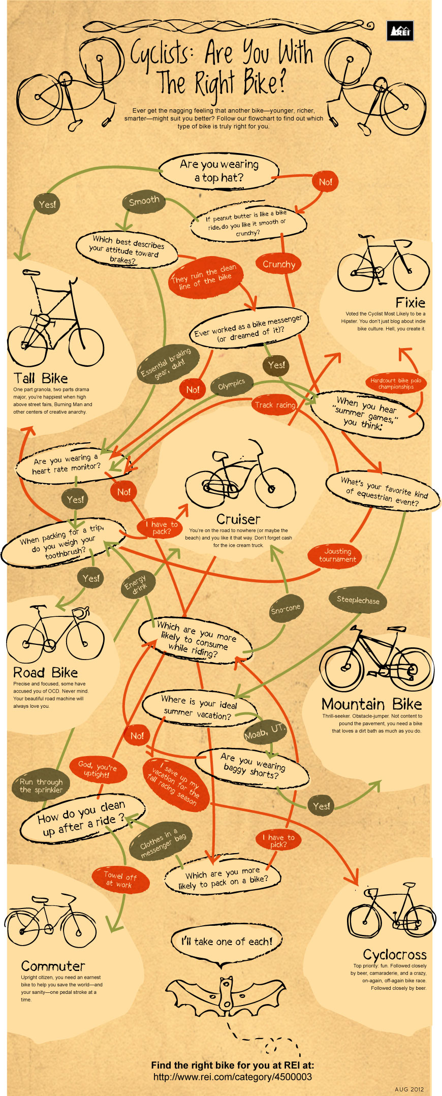 Bikes Cyclists: Are You With the Right Bike?