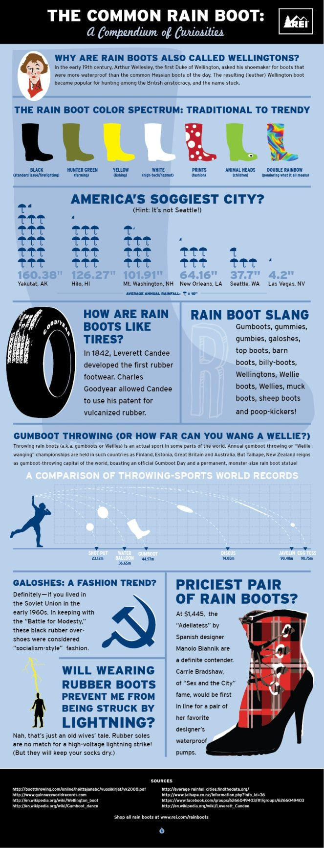 Rain Boots Infographic: Little-Known Facts About the Common Rain Boot