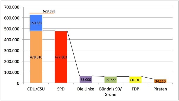 Darstellung Mitgliederzahl Parteien 12/2012, gestapelt