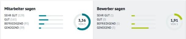 Kununu-Bewertungen Bundeswehr