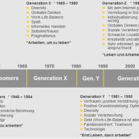 Alles ändert sich: die Generationen X, Y und Z - Wandel bei Human Resources