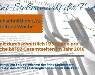 Print-Stellenmarkt der F.A.Z. erodiert weiterhin auf 1,73 Seiten im Jahr 2016