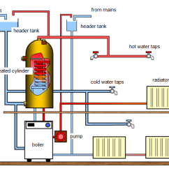Central Heating Wiring Diagram Gravity Hot Water 1993 Bluebird Bus Systems Reigate Plumbing And Services Kensign