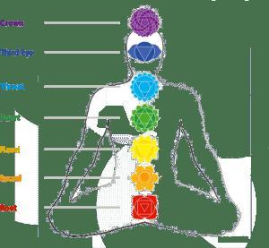 Reiki Infinite Healer Course   Chakras, Symbols