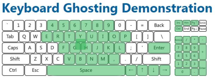 ghosting-test