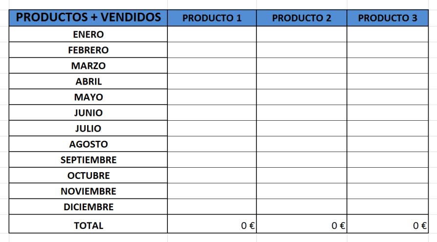 productos-más-vendidos-analizar-resultados-comerciales
