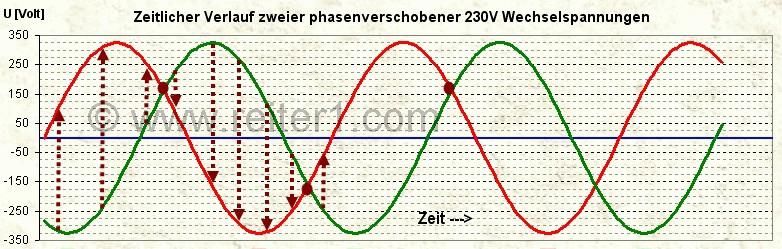 3 phasen strom ford 460 distributor wiring diagram drehstrom einfach erklaert die jetzt gemessenen spannungswerte lange der pfeile rechnerisch rot minus grun sind teilweise erheblich grosser als bisher und blaue 0 volt