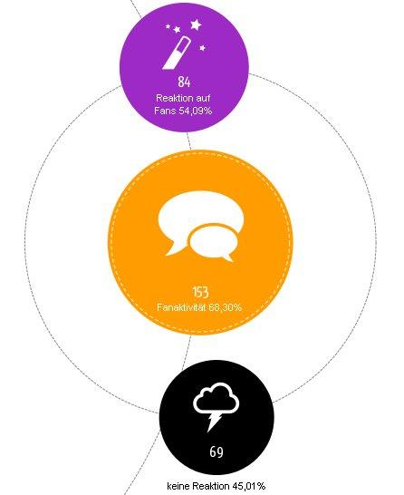 atenta-Facebookstudie2012-Fanaktivität
