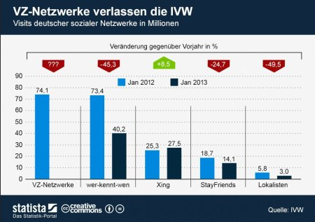 Top-Deutsche-Netzwerke_Jan2013