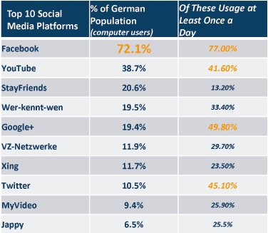 TopTen-SocialMedia-Platforms