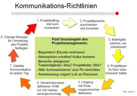 Reizwort_Kommunikations-Richtlinien