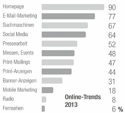 absolit_online-trends2013