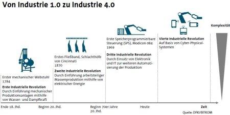 Bitkom_PK-10-04-2013_Industrie4.0