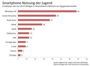Jugend-Smartphone-Nutzung