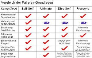 Vergleich_Fairplay-Grundlagen